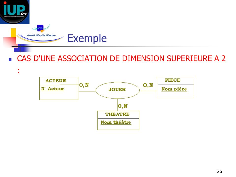 Exemple CAS D UNE ASSOCIATION DE DIMENSION SUPERIEURE A 2 :