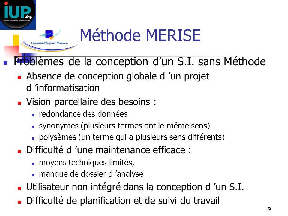 Méthode MERISE Problèmes de la conception d'un S.I. sans Méthode
