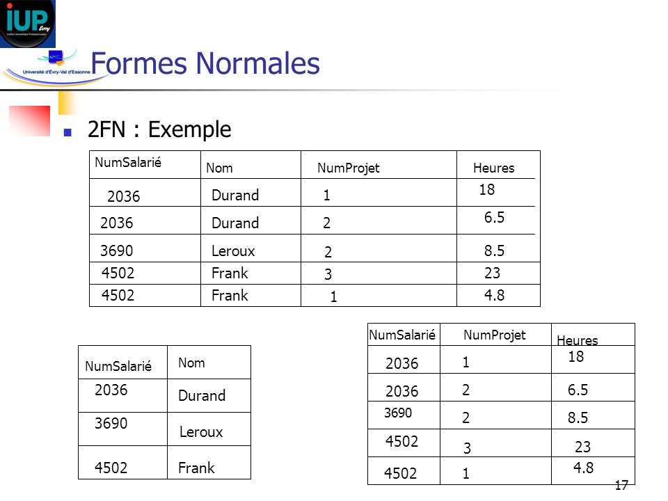 Formes Normales 2FN : Exemple 18 2036 Durand 1 6.5 2036 Durand 2 3690