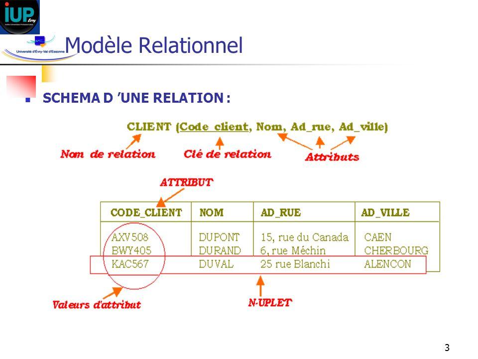 Modèle Relationnel SCHEMA D 'UNE RELATION :