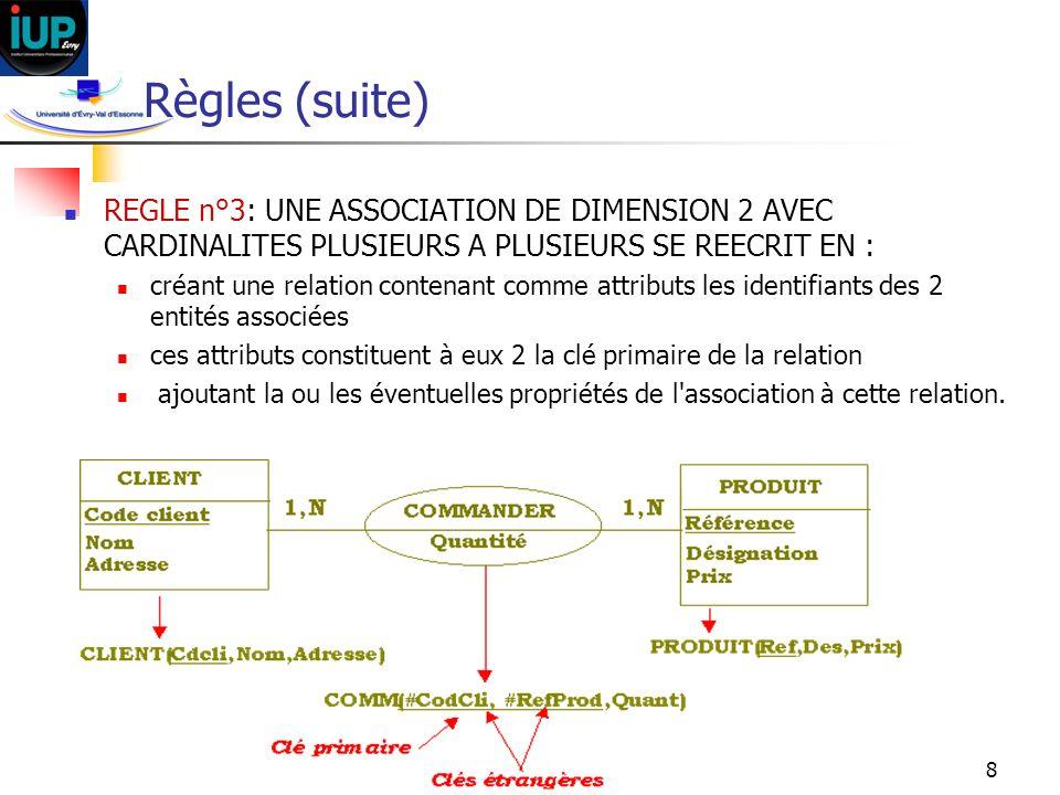 Règles (suite) REGLE n°3: UNE ASSOCIATION DE DIMENSION 2 AVEC CARDINALITES PLUSIEURS A PLUSIEURS SE REECRIT EN :