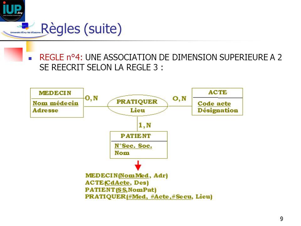 Règles (suite) REGLE n°4: UNE ASSOCIATION DE DIMENSION SUPERIEURE A 2 SE REECRIT SELON LA REGLE 3 :