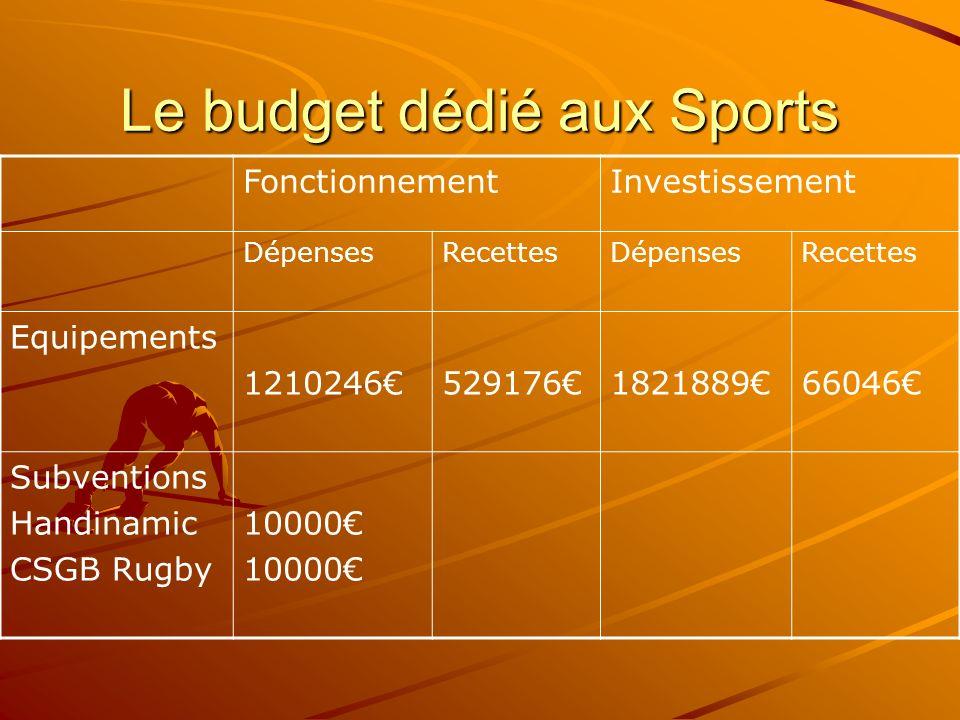 Le budget dédié aux Sports