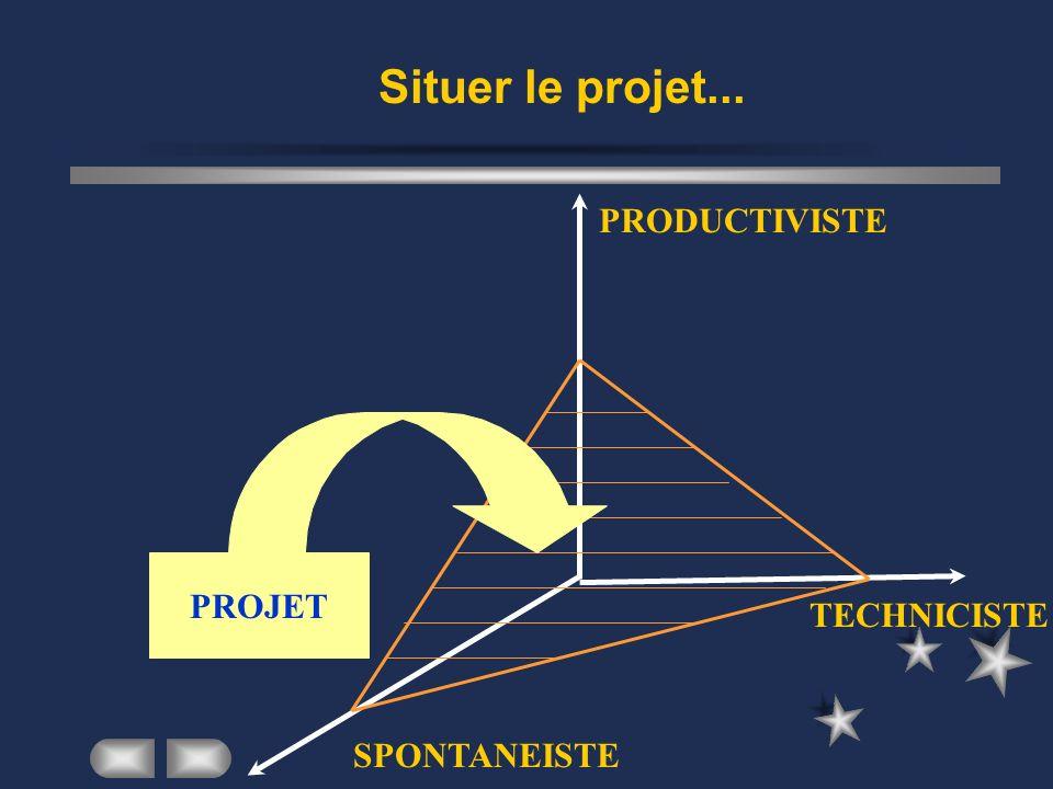 Situer le projet... PRODUCTIVISTE PROJET TECHNICISTE SPONTANEISTE