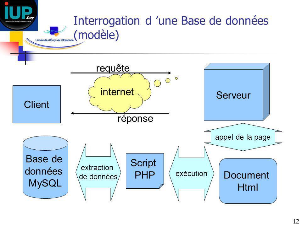 Interrogation d 'une Base de données (modèle)