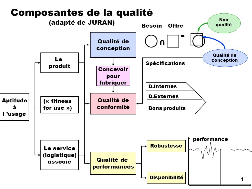Composantes de la qualité (adapté de JURAN)