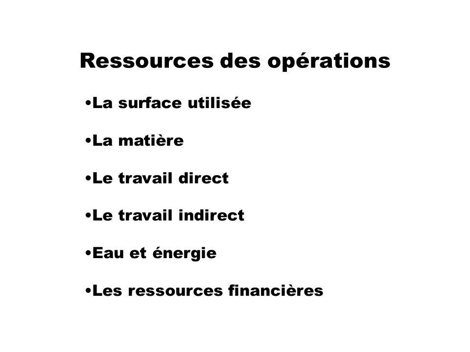 Ressources des opérations