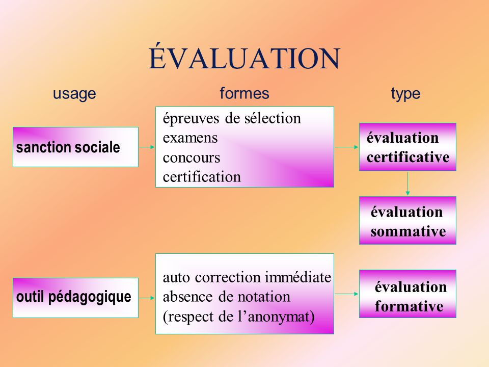 ÉVALUATION usage formes type épreuves de sélection examens concours