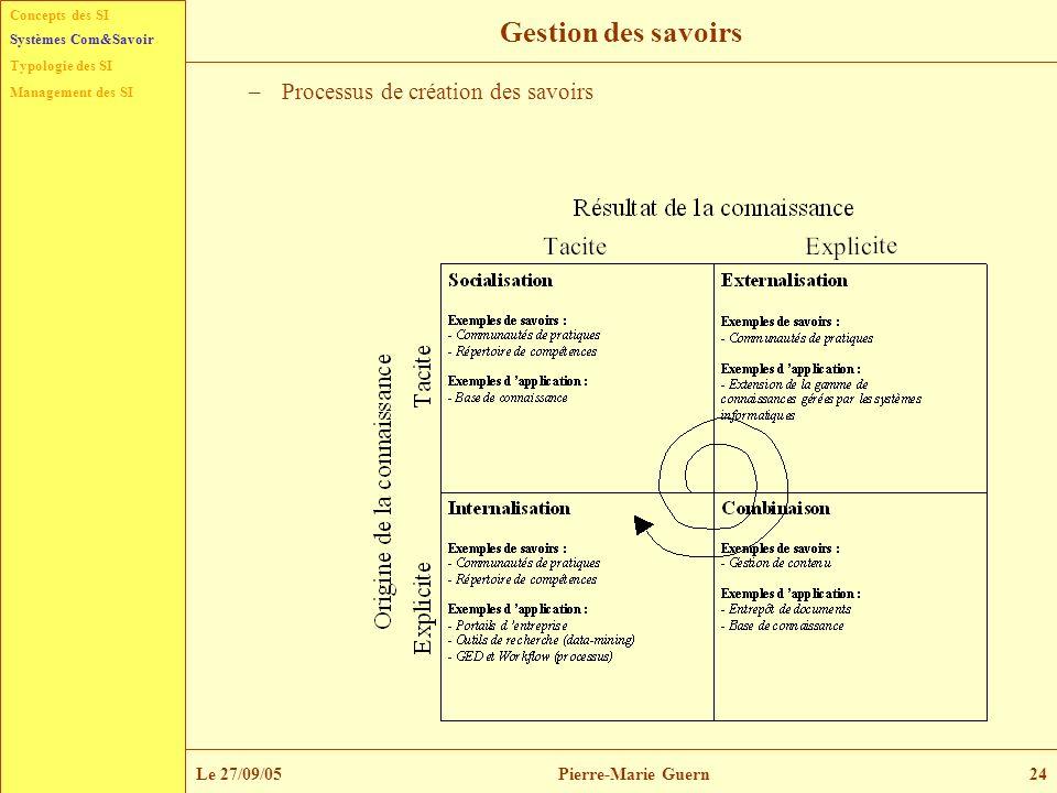 Gestion des savoirs Processus de création des savoirs Le 27/09/05