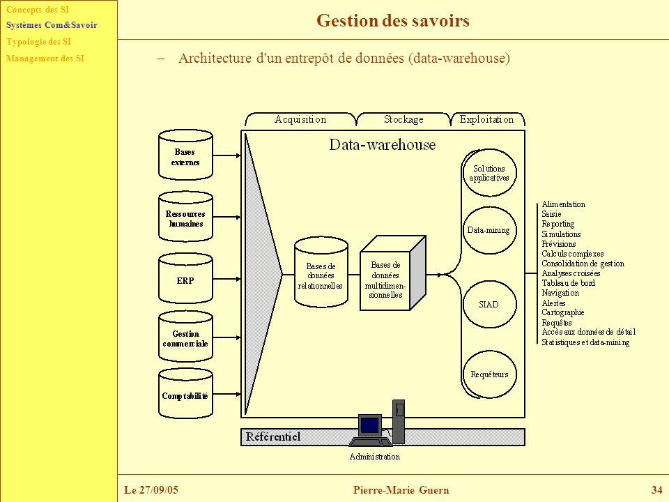 Gestion des savoirsSystèmes Com&Savoir. Architecture d un entrepôt de données (data-warehouse) Le 27/09/05.