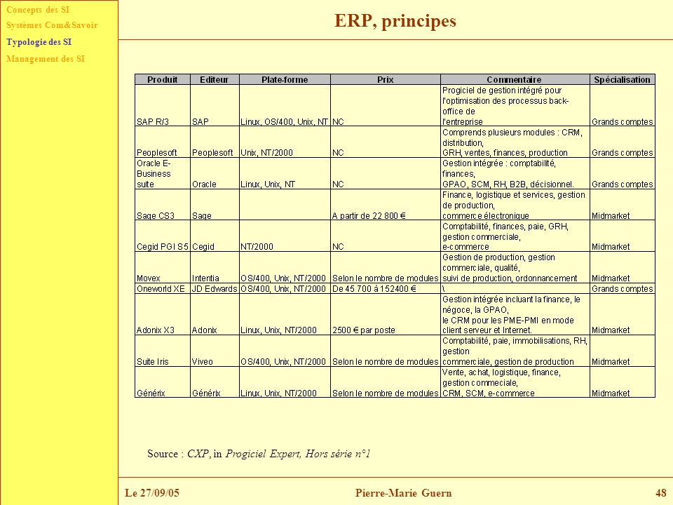 ERP, principes Source : CXP, in Progiciel Expert, Hors série n°1