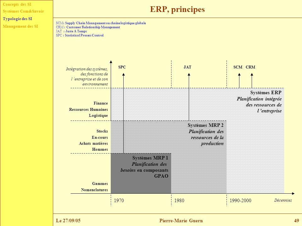 ERP, principes Systèmes ERP Planification intégrée des ressources de
