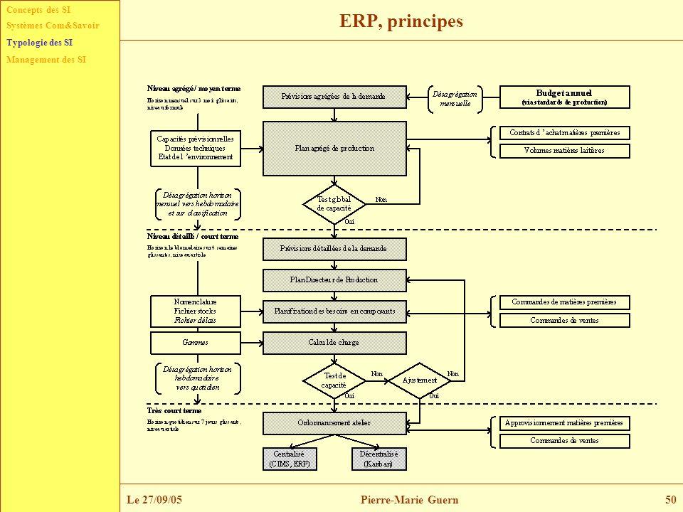 ERP, principes Typologie des SI Le 27/09/05 Pierre-Marie Guern