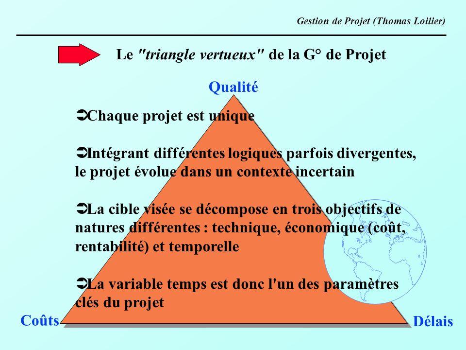 Le triangle vertueux de la G° de Projet