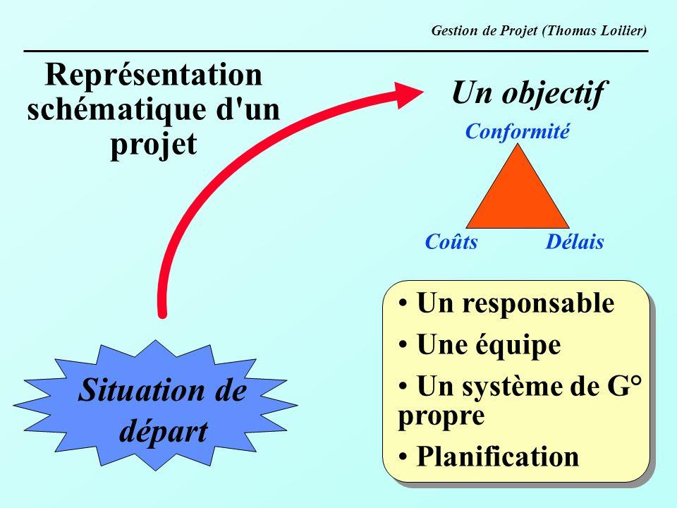 Représentation schématique d un projet Situation de départ