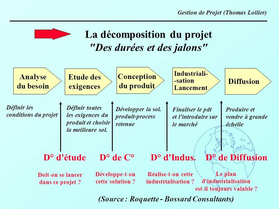 La décomposition du projet Des durées et des jalons
