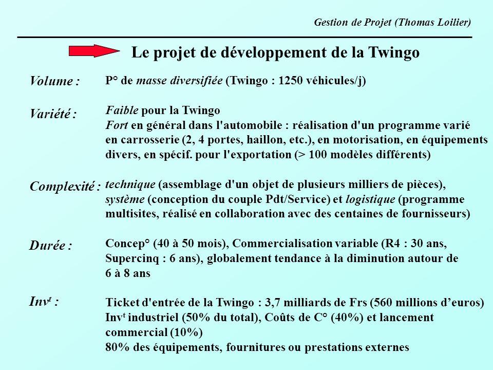 Le projet de développement de la Twingo