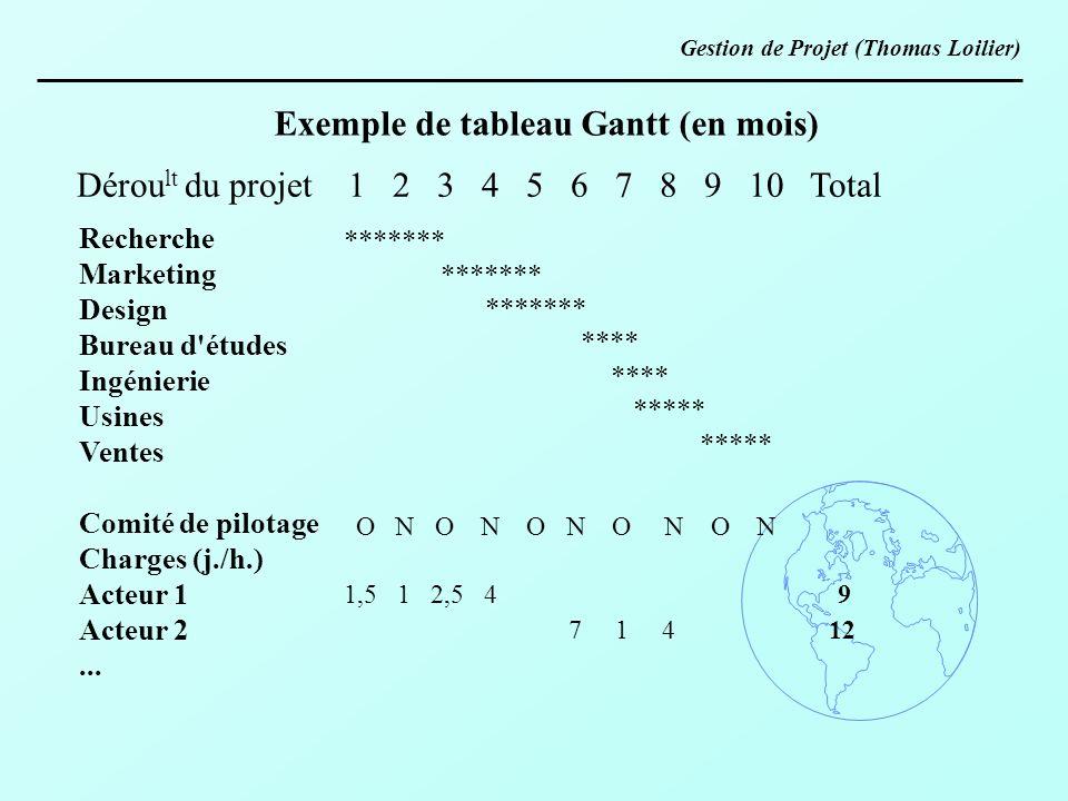 Exemple de tableau Gantt (en mois)