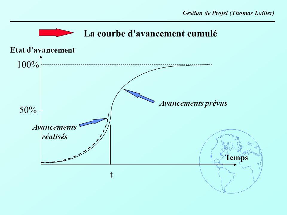 La courbe d avancement cumulé