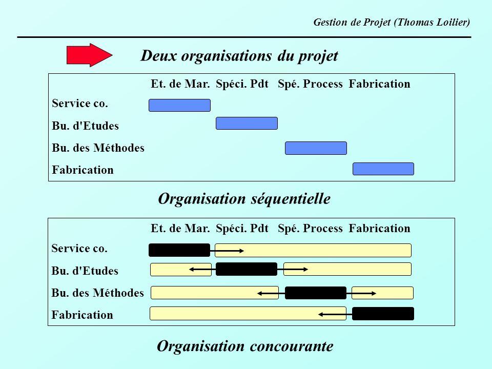 Deux organisations du projet