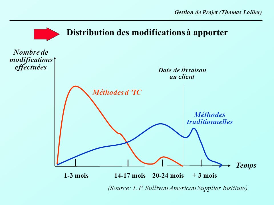 Distribution des modifications à apporter
