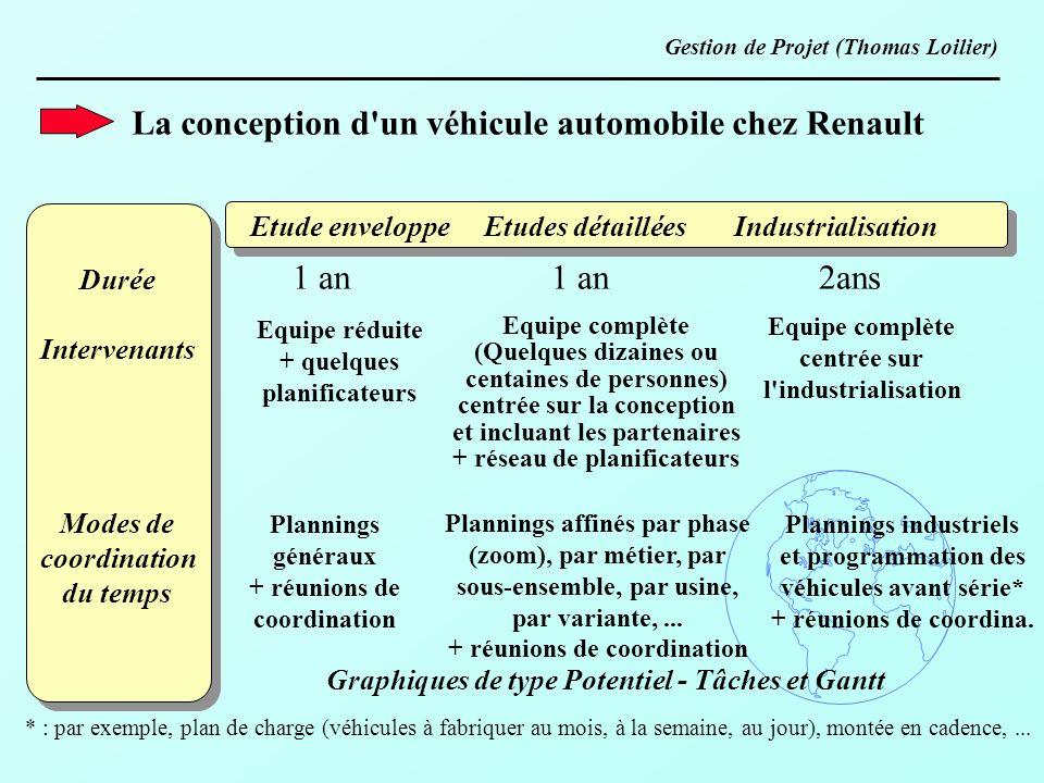 La conception d un véhicule automobile chez Renault