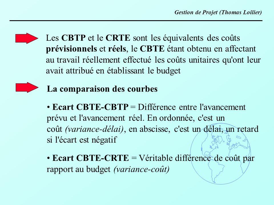 Les CBTP et le CRTE sont les équivalents des coûts