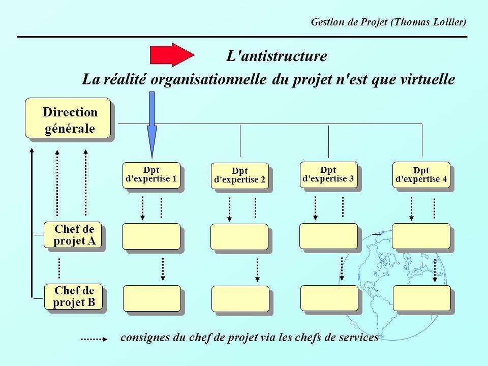 La réalité organisationnelle du projet n est que virtuelle