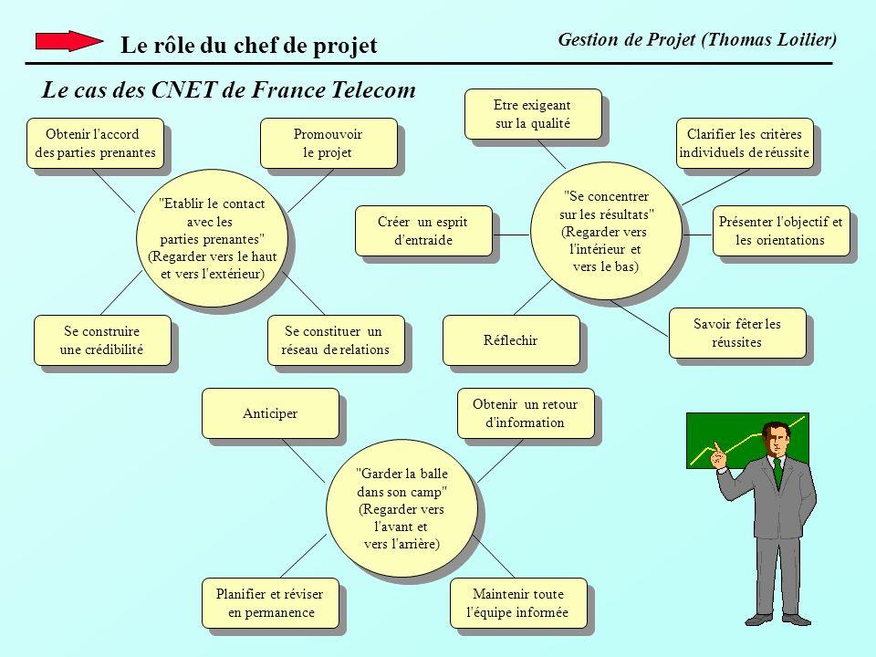 Le rôle du chef de projet