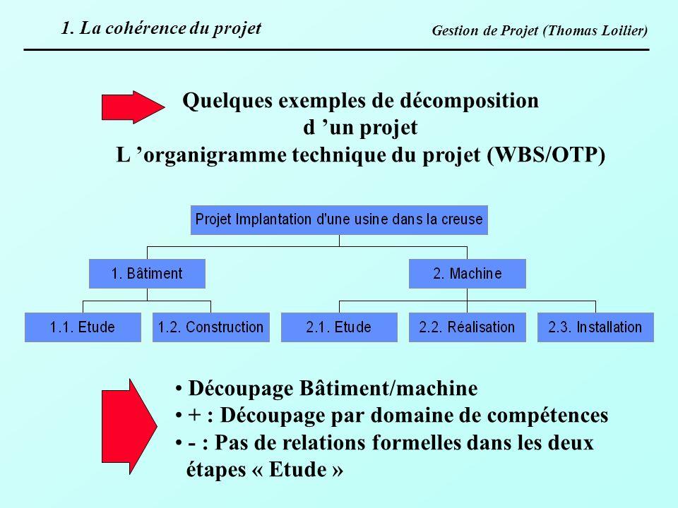 Quelques exemples de décomposition d 'un projet