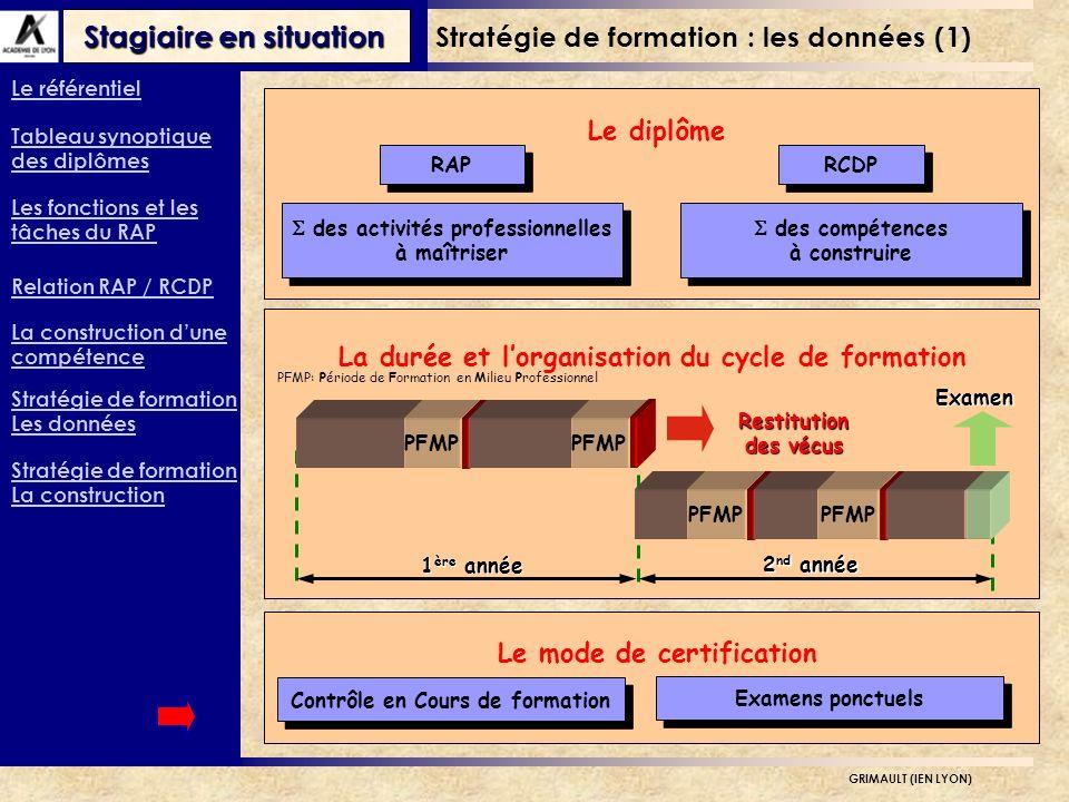 Stratégie de formation : les données (1)