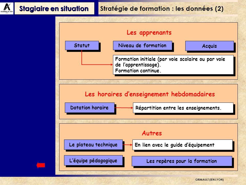 Stratégie de formation : les données (2)