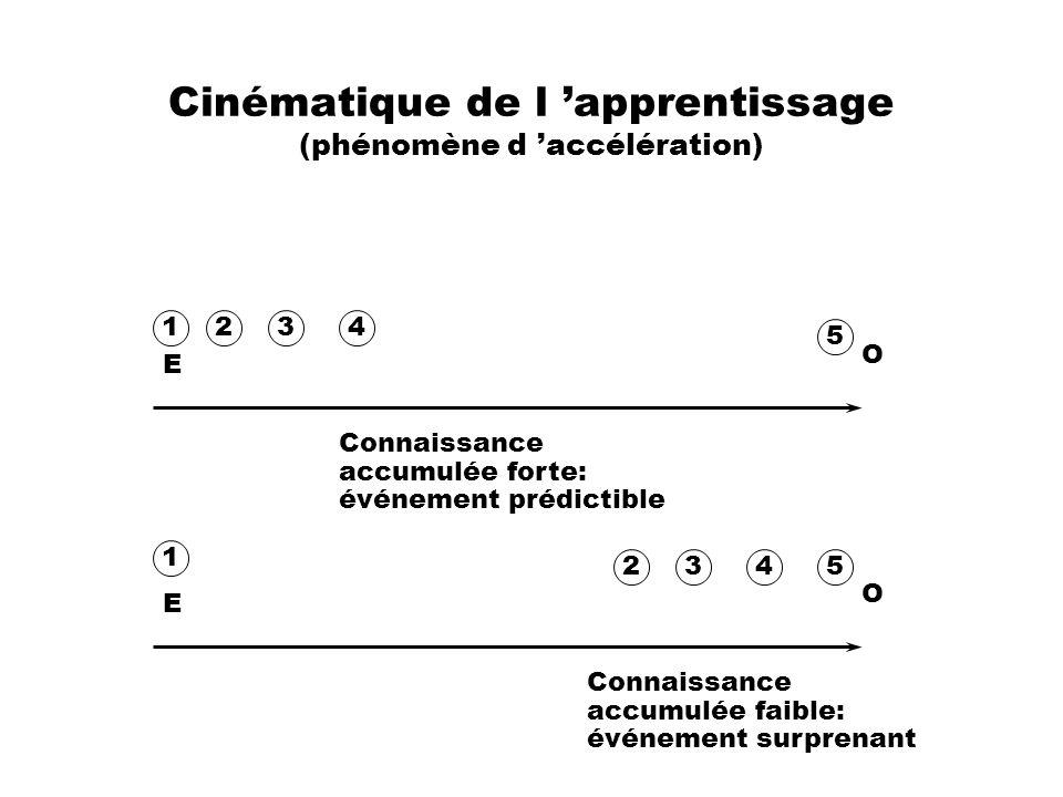 Cinématique de l 'apprentissage (phénomène d 'accélération)