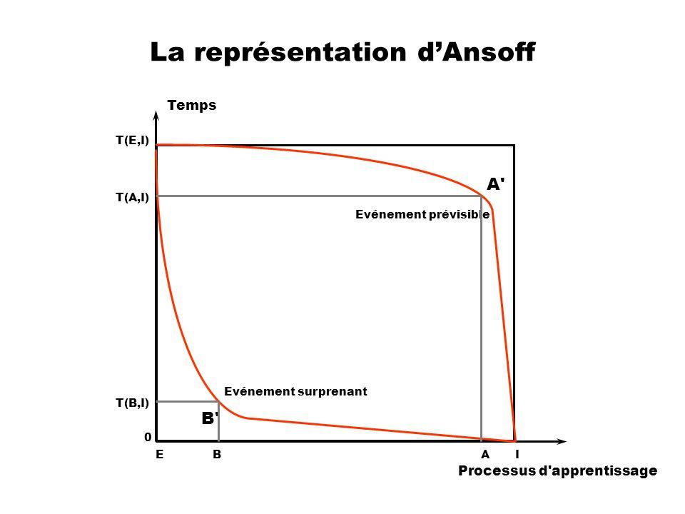 La représentation d'Ansoff