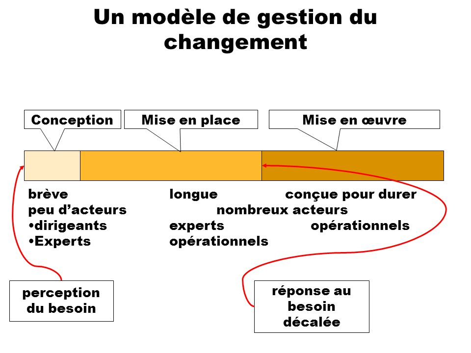 Un modèle de gestion du changement