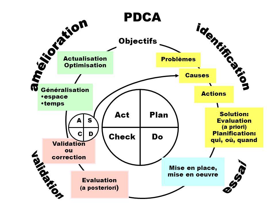 PDCA Objectifs Act Plan Check Do amélioration identification