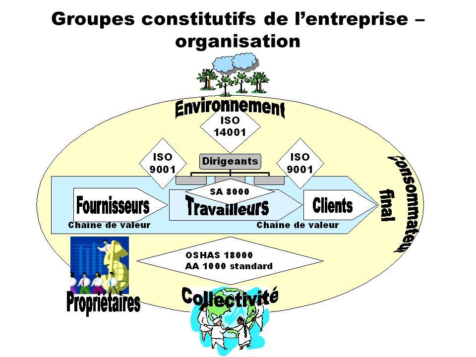 Groupes constitutifs de l'entreprise – organisation