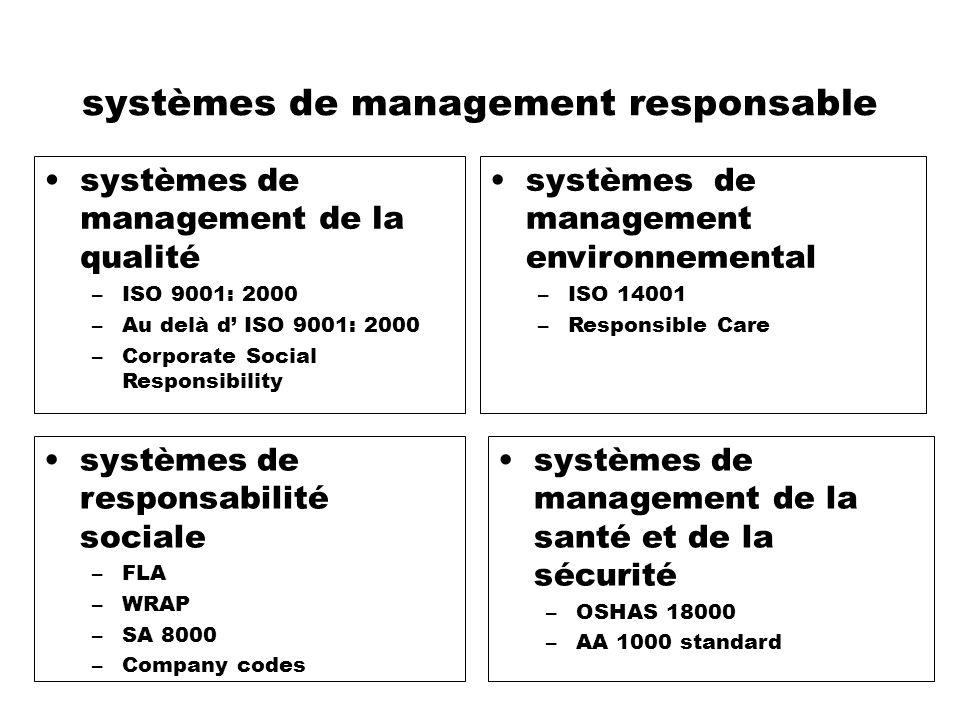 systèmes de management responsable