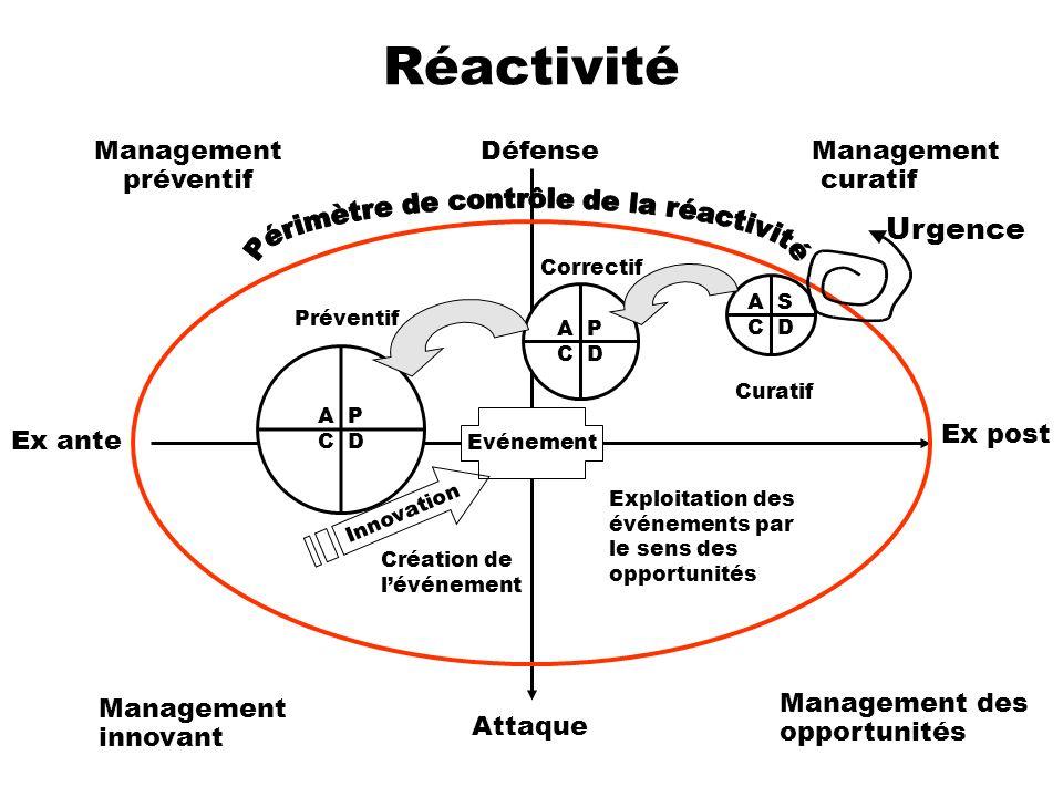 Périmètre de contrôle de la réactivité