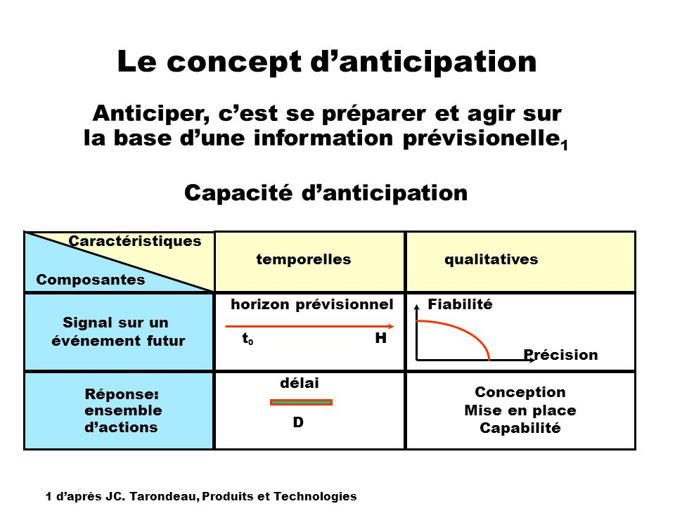 Le concept d'anticipation