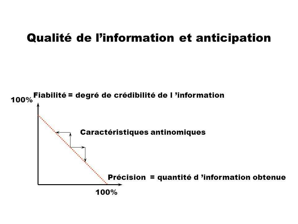 Qualité de l'information et anticipation