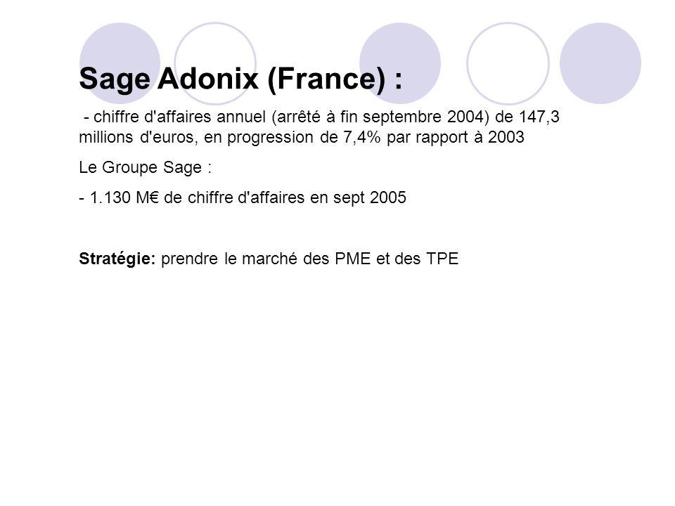 Sage Adonix (France) : - chiffre d affaires annuel (arrêté à fin septembre 2004) de 147,3 millions d euros, en progression de 7,4% par rapport à 2003.