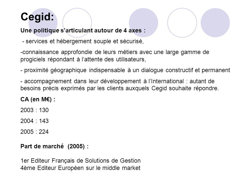 Cegid: Une politique s'articulant autour de 4 axes :