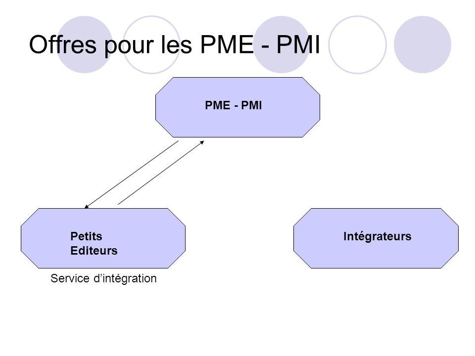 Offres pour les PME - PMI