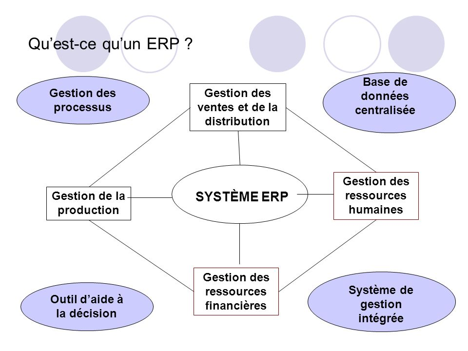 Qu'est-ce qu'un ERP Base de données centralisée