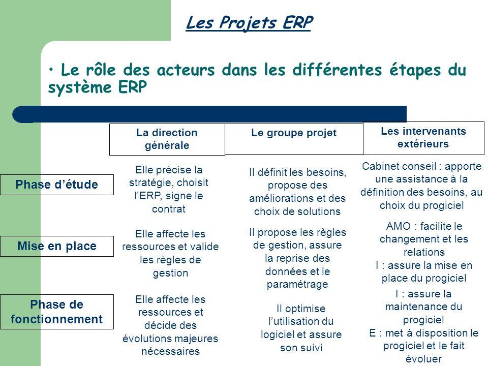 Le rôle des acteurs dans les différentes étapes du système ERP