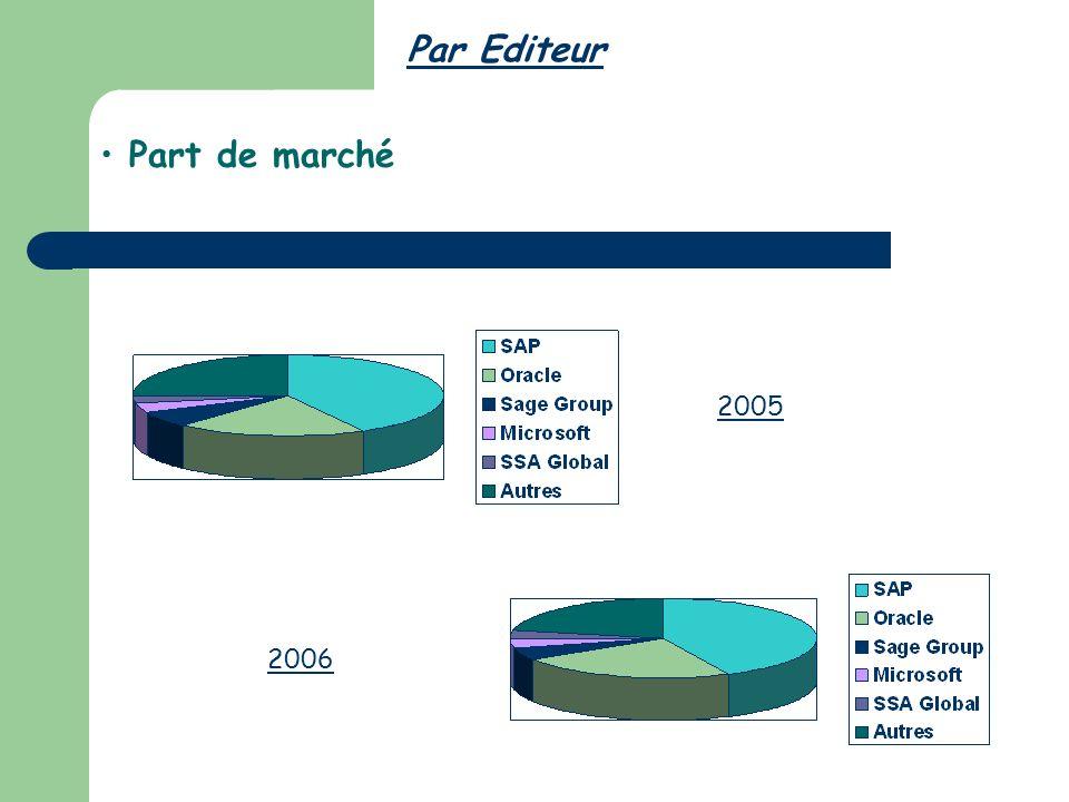 Par Editeur Part de marché 2005 2006