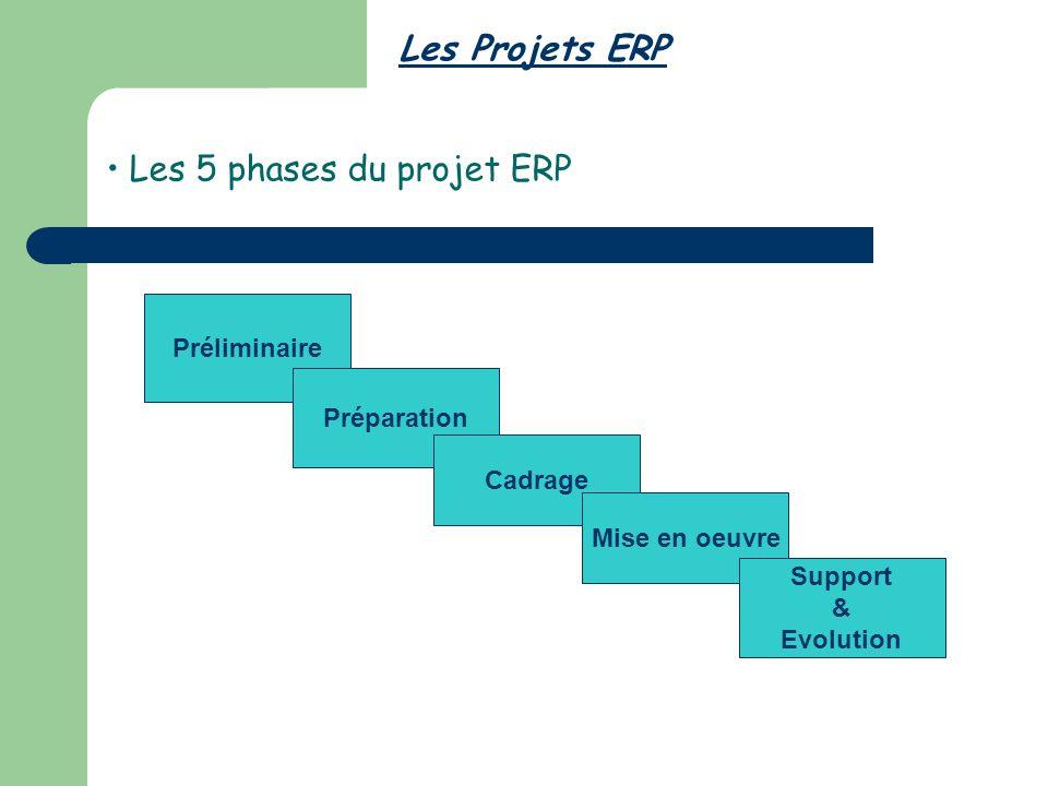 Les 5 phases du projet ERP