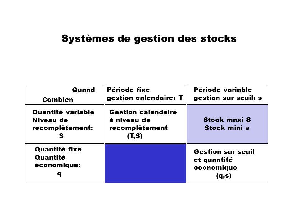 Systèmes de gestion des stocks