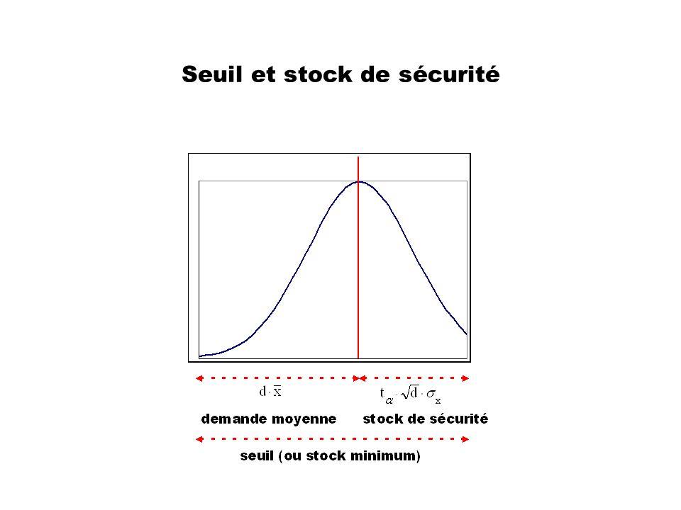 Seuil et stock de sécurité